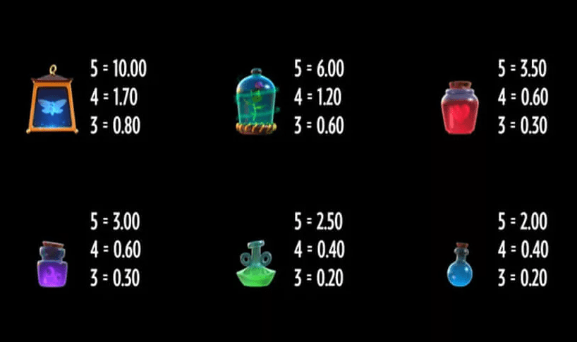 Frog Grog Slot Game Symbols and Winning Combinations