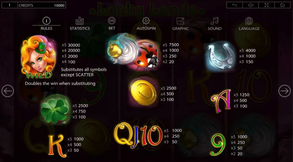 Lucky Lands Slot Game Symbols and Winning Combinations