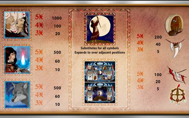 Shaman Slot Game Symbols and Winning Combinations