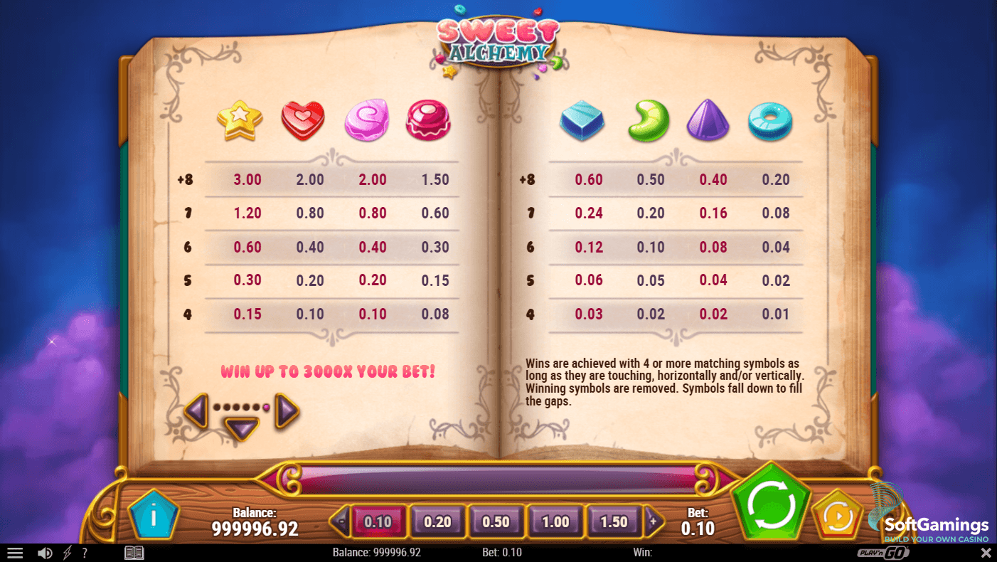 Sweet Alchemy Slot Game Symbols and Winning Combinations